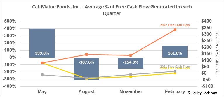 Cal-Maine Foods, Inc. (NASD:CALM) Free Cash Flow Seasonality