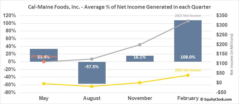 Cal-Maine Foods, Inc. (NASD:CALM) Net Income Seasonality