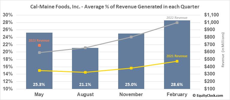 Cal-Maine Foods, Inc. (NASD:CALM) Revenue Seasonality