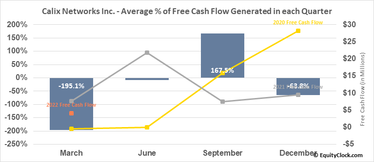 Calix Networks Inc. (NYSE:CALX) Free Cash Flow Seasonality