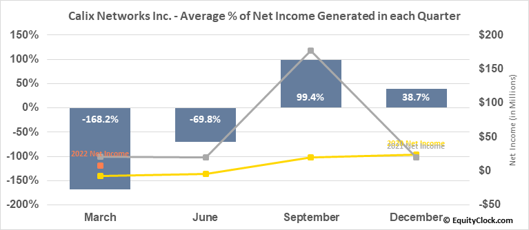 Calix Networks Inc. (NYSE:CALX) Net Income Seasonality