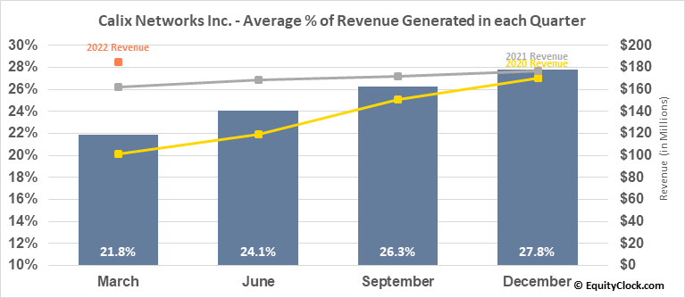 Calix Networks Inc. (NYSE:CALX) Revenue Seasonality