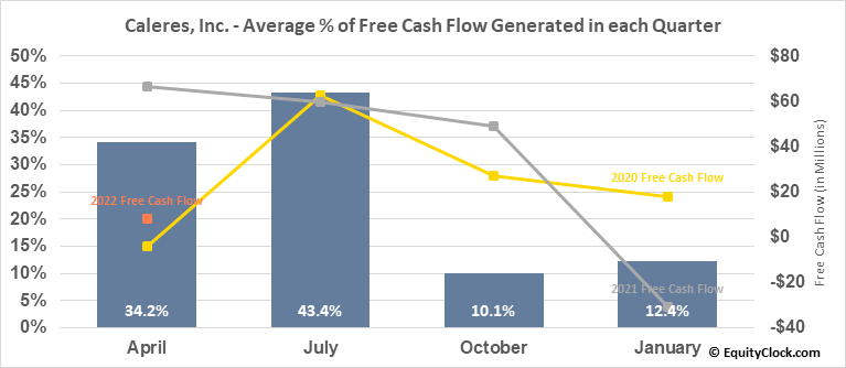 Caleres, Inc. (NYSE:CAL) Free Cash Flow Seasonality