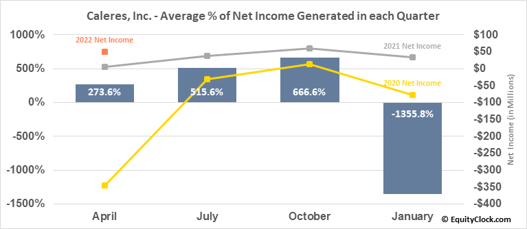 Caleres, Inc. (NYSE:CAL) Net Income Seasonality