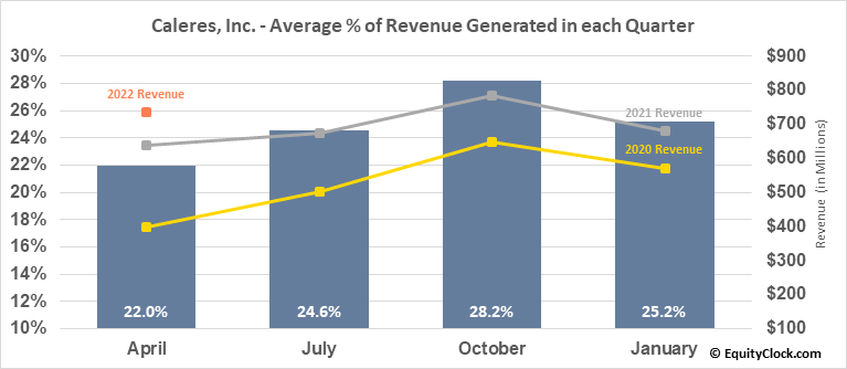 Caleres, Inc. (NYSE:CAL) Revenue Seasonality