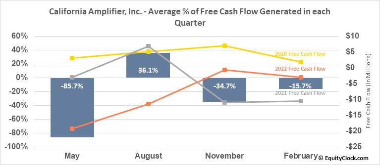 California Amplifier, Inc. (NASD:CAMP) Free Cash Flow Seasonality