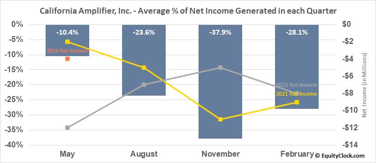 California Amplifier, Inc. (NASD:CAMP) Net Income Seasonality