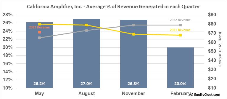 California Amplifier, Inc. (NASD:CAMP) Revenue Seasonality