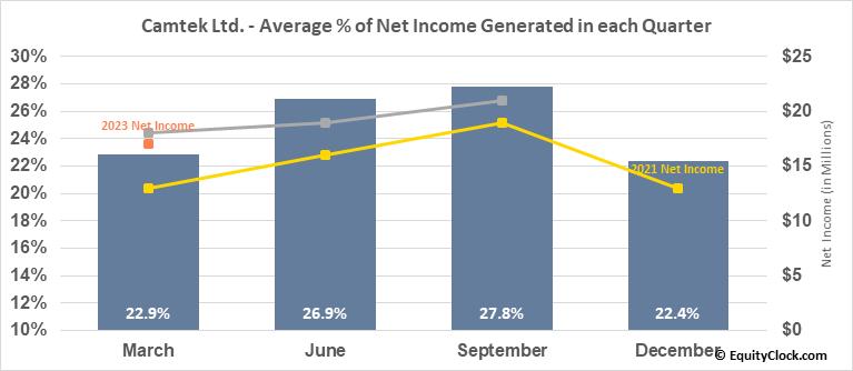 Camtek Ltd. (NASD:CAMT) Net Income Seasonality