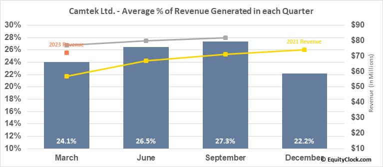 Camtek Ltd. (NASD:CAMT) Revenue Seasonality