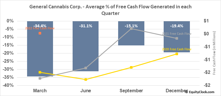 General Cannabis Corp. (OTCMKT:CANN) Free Cash Flow Seasonality