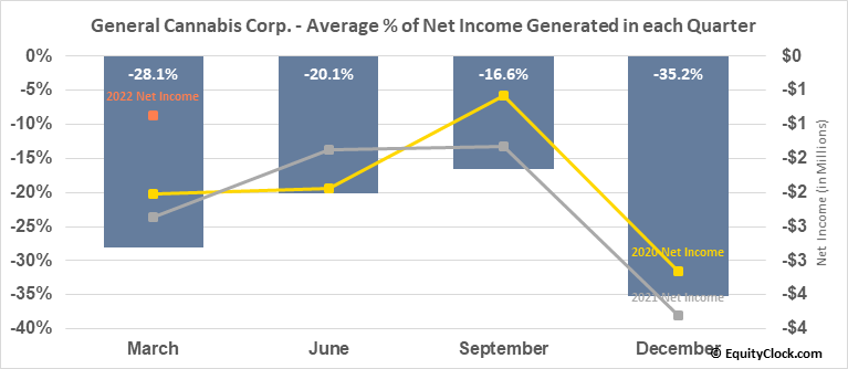 General Cannabis Corp. (OTCMKT:CANN) Net Income Seasonality