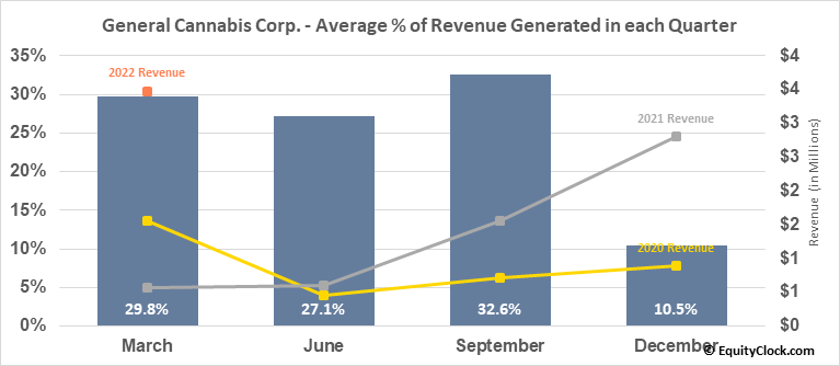 General Cannabis Corp. (OTCMKT:CANN) Revenue Seasonality