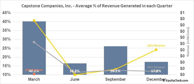 Capstone Companies, Inc. (OTCMKT:CAPC) Revenue Seasonality