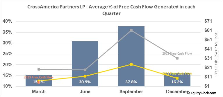 CrossAmerica Partners LP (NYSE:CAPL) Free Cash Flow Seasonality