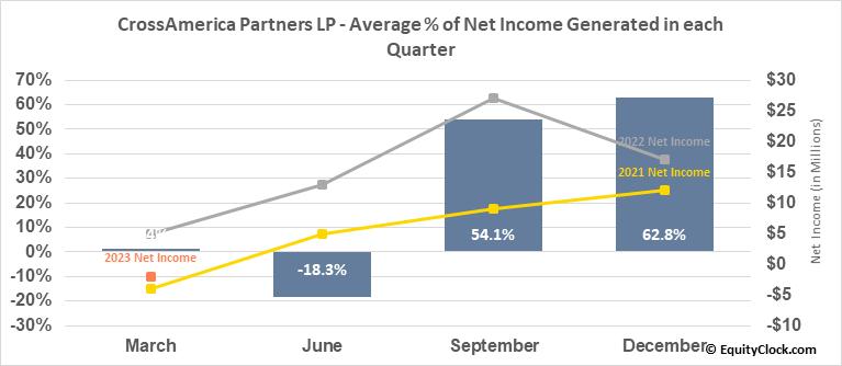CrossAmerica Partners LP (NYSE:CAPL) Net Income Seasonality