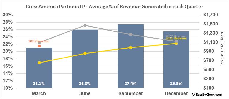 CrossAmerica Partners LP (NYSE:CAPL) Revenue Seasonality