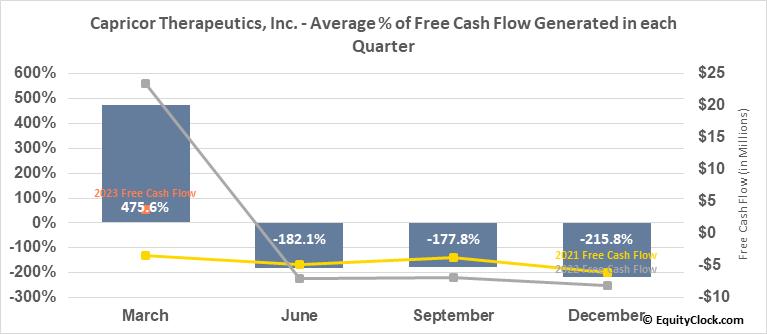 Capricor Therapeutics, Inc. (NASD:CAPR) Free Cash Flow Seasonality