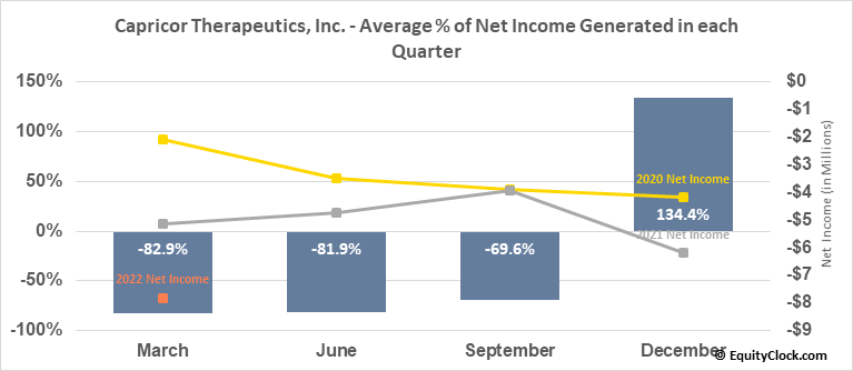 Capricor Therapeutics, Inc. (NASD:CAPR) Net Income Seasonality