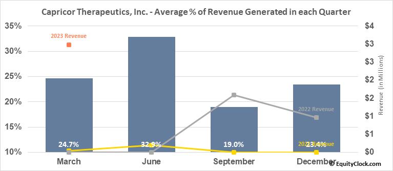 Capricor Therapeutics, Inc. (NASD:CAPR) Revenue Seasonality