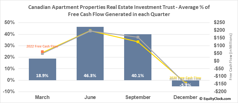 Canadian Apartment Properties Real Estate Investment Trust (TSE:CAR/UN.TO) Free Cash Flow Seasonality