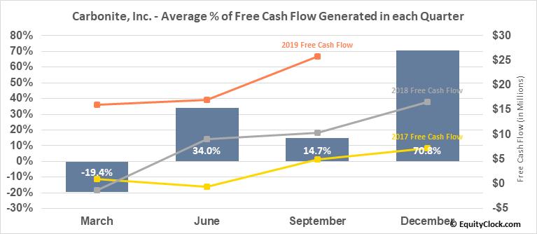 Carbonite, Inc. (NASD:CARB) Free Cash Flow Seasonality