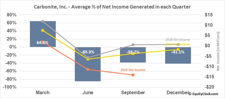 Carbonite, Inc. (NASD:CARB) Net Income Seasonality