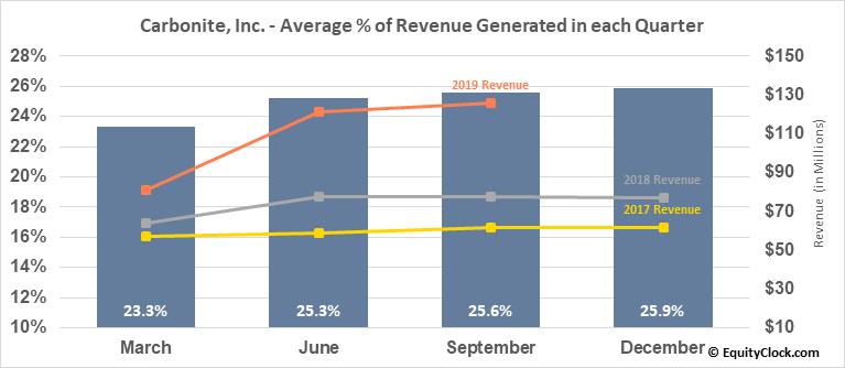 Carbonite, Inc. (NASD:CARB) Revenue Seasonality