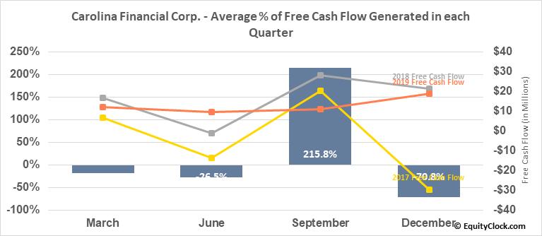 Carolina Financial Corp. (NASD:CARO) Free Cash Flow Seasonality