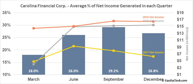 Carolina Financial Corp. (NASD:CARO) Net Income Seasonality