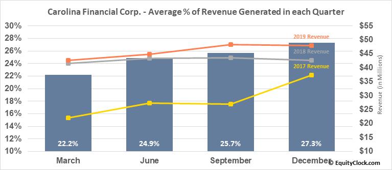 Carolina Financial Corp. (NASD:CARO) Revenue Seasonality