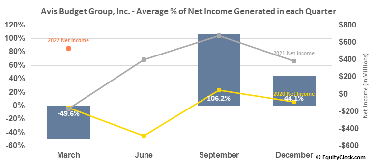 Avis Budget Group, Inc. (NASD:CAR) Net Income Seasonality