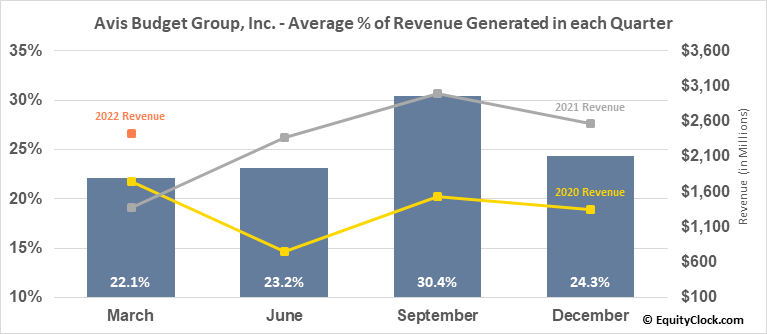 Avis Budget Group, Inc. (NASD:CAR) Revenue Seasonality