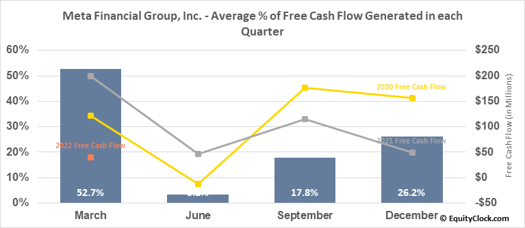 Meta Financial Group, Inc. (NASD:CASH) Free Cash Flow Seasonality