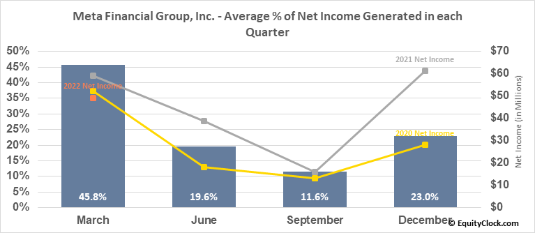 Meta Financial Group, Inc. (NASD:CASH) Net Income Seasonality