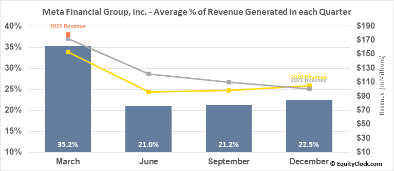 Meta Financial Group, Inc. (NASD:CASH) Revenue Seasonality