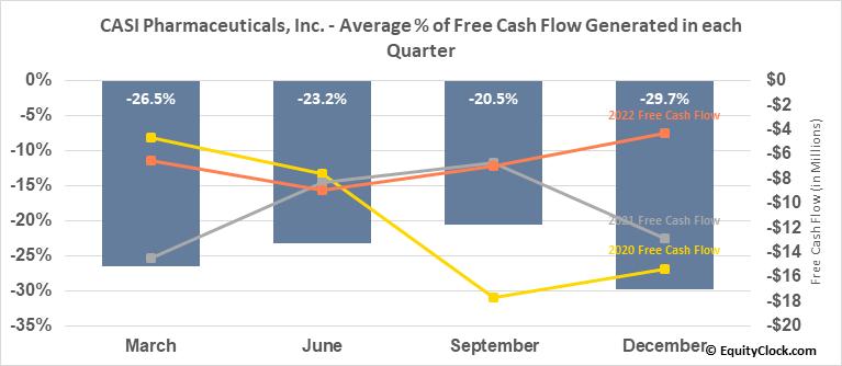 CASI Pharmaceuticals, Inc. (NASD:CASI) Free Cash Flow Seasonality