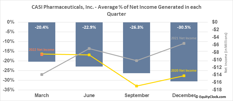 CASI Pharmaceuticals, Inc. (NASD:CASI) Net Income Seasonality