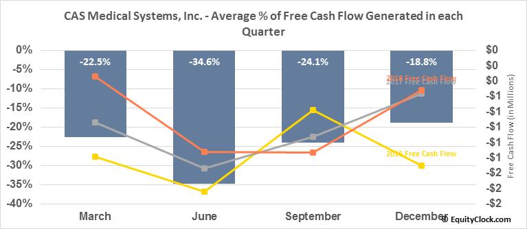 CAS Medical Systems, Inc. (NASD:CASM) Free Cash Flow Seasonality