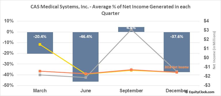 CAS Medical Systems, Inc. (NASD:CASM) Net Income Seasonality