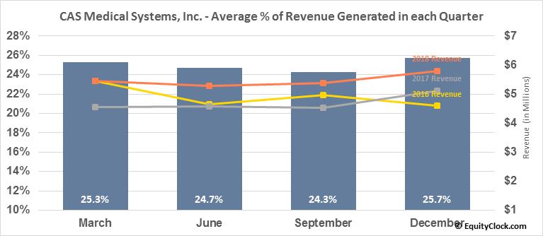 CAS Medical Systems, Inc. (NASD:CASM) Revenue Seasonality