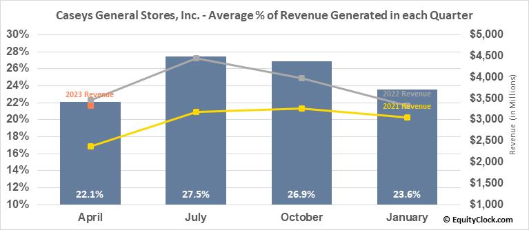 Caseys General Stores, Inc. (NASD:CASY) Revenue Seasonality