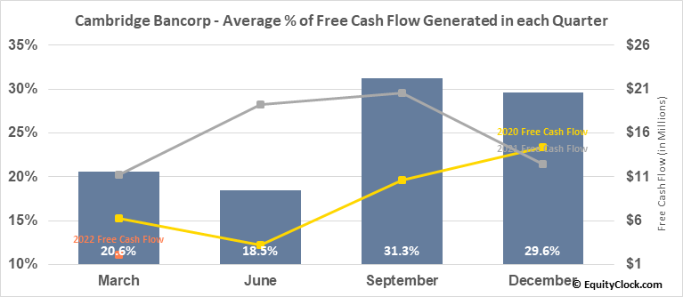 Cambridge Bancorp (NASD:CATC) Free Cash Flow Seasonality