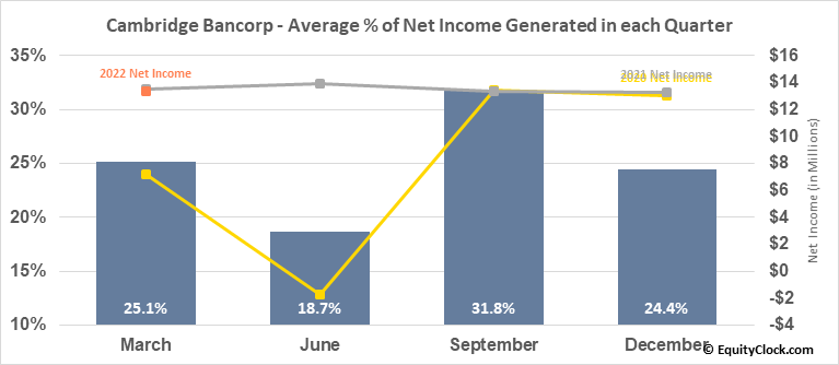 Cambridge Bancorp (NASD:CATC) Net Income Seasonality