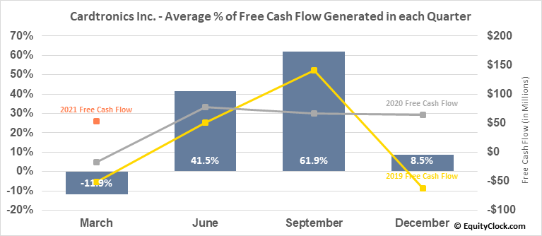 Cardtronics Inc. (NASD:CATM) Free Cash Flow Seasonality