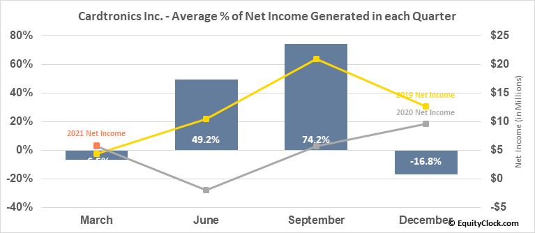 Cardtronics Inc. (NASD:CATM) Net Income Seasonality