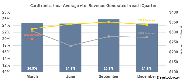 Cardtronics Inc. (NASD:CATM) Revenue Seasonality
