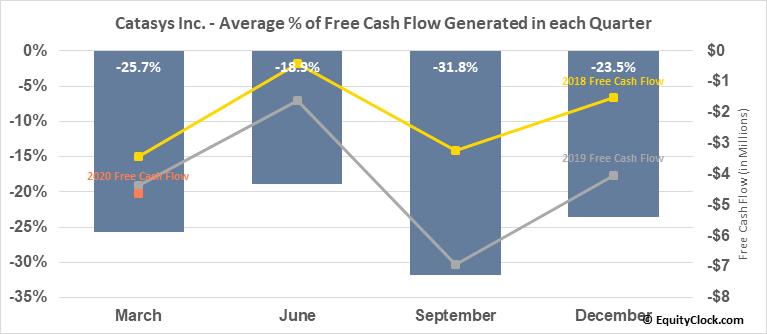 Catasys Inc. (NASD:CATS) Free Cash Flow Seasonality