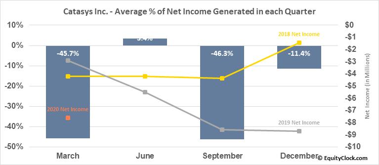 Catasys Inc. (NASD:CATS) Net Income Seasonality