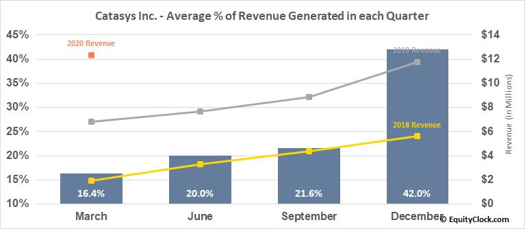 Catasys Inc. (NASD:CATS) Revenue Seasonality